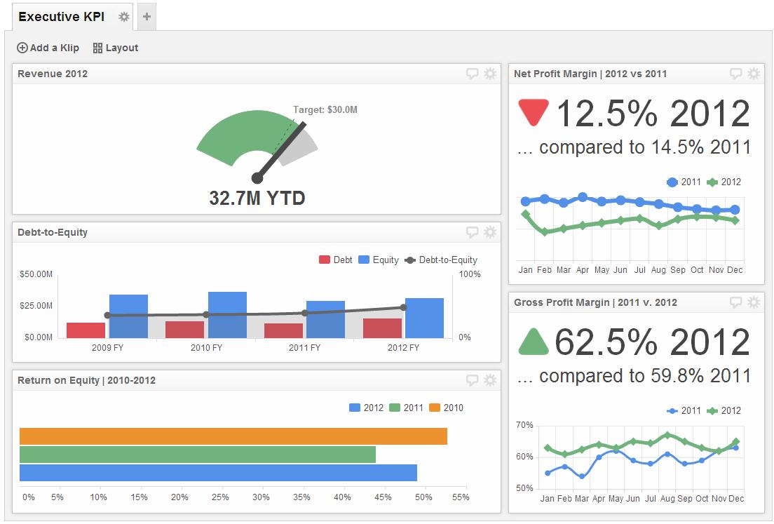Executive Dashboard Examples Kpi Dashboard Klipfolio Data