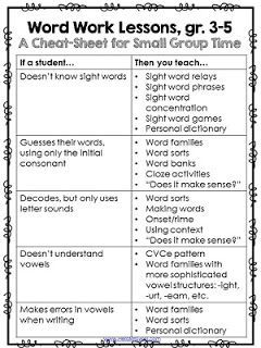 A Cheat Sheet For What To Teach In Word Work Lessons For