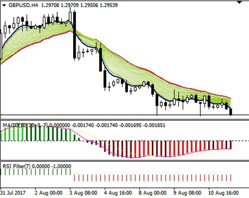 1 2 3 Pattern With Retracement Binary Options Strategy High Low 1