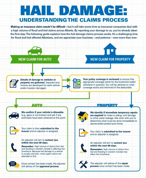 Hail Storm Restoration Claim Process Restoration Services Hail