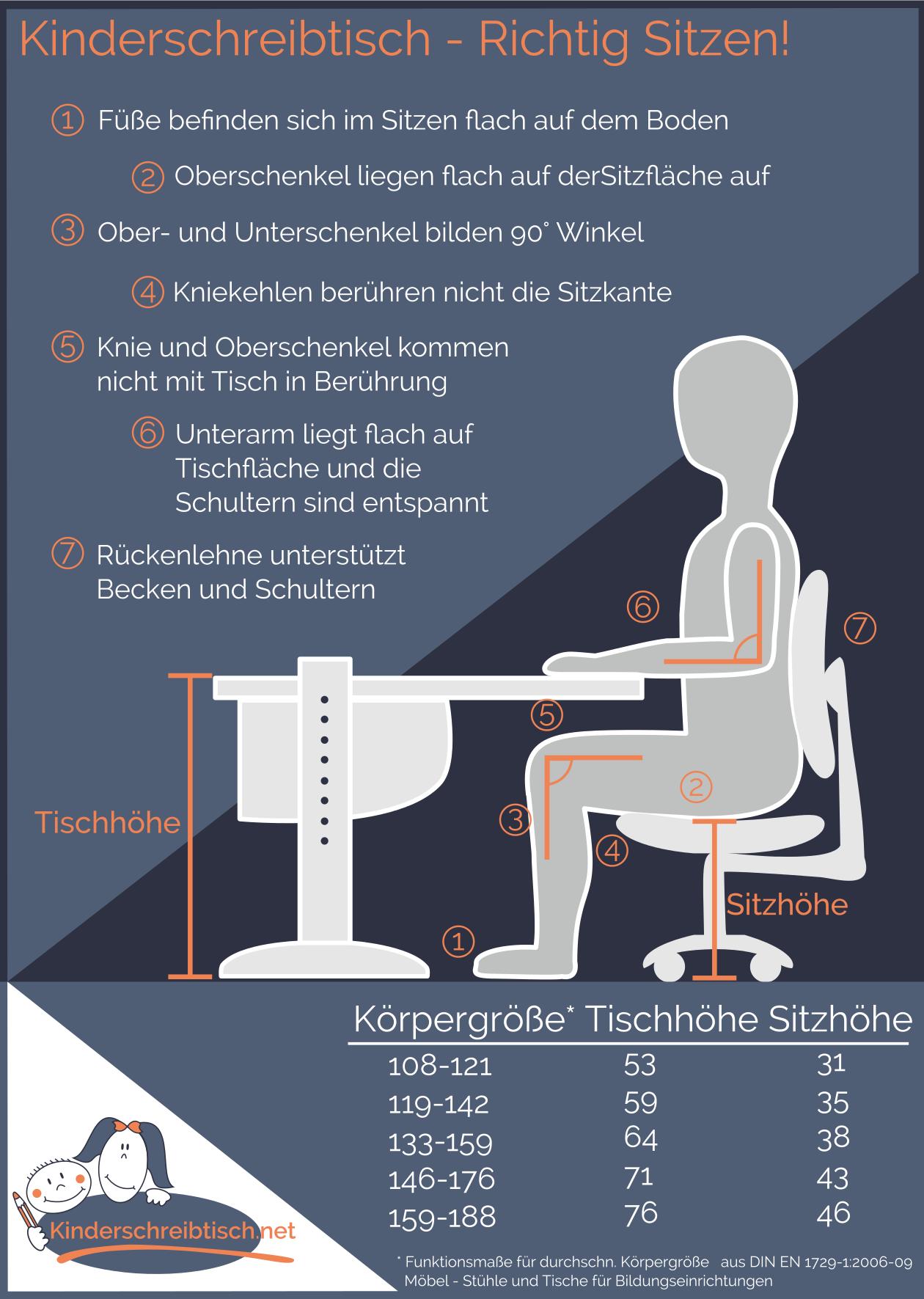 Checkliste Kinderschreibtisch - Richtig Sitzen | DIY und ...