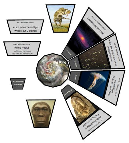 Legematerial: vom Urknall bis heute #sciencehistory