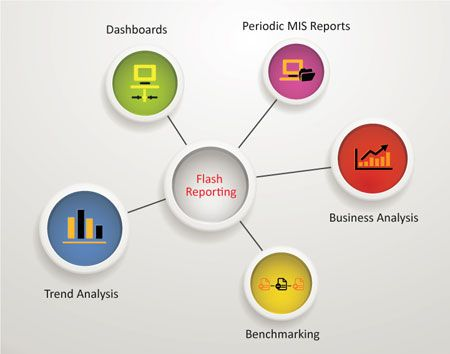 Flash Reports Leveraging Technology For Intelligent Reporting And