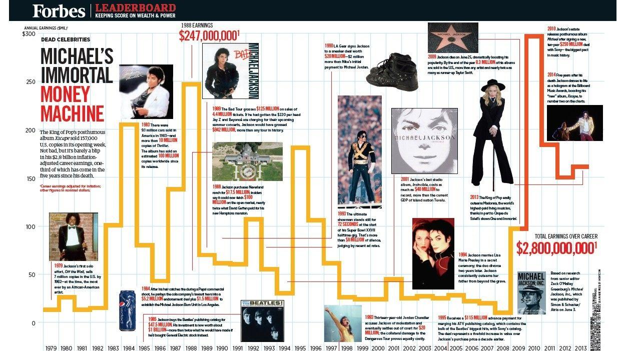 Crazy Essay Topics Michael Jackson Outsider Essay also Reflective Nursing Essay Mjmagejpg   Ceh Timeline Infographic  Self Discipline Essay
