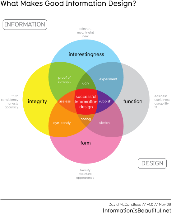 Good information design