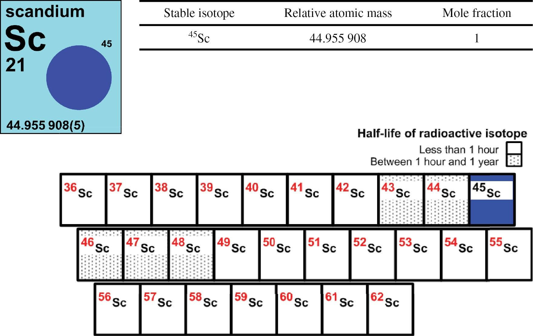 Periodic Table Of Elements Quizlet 1 36