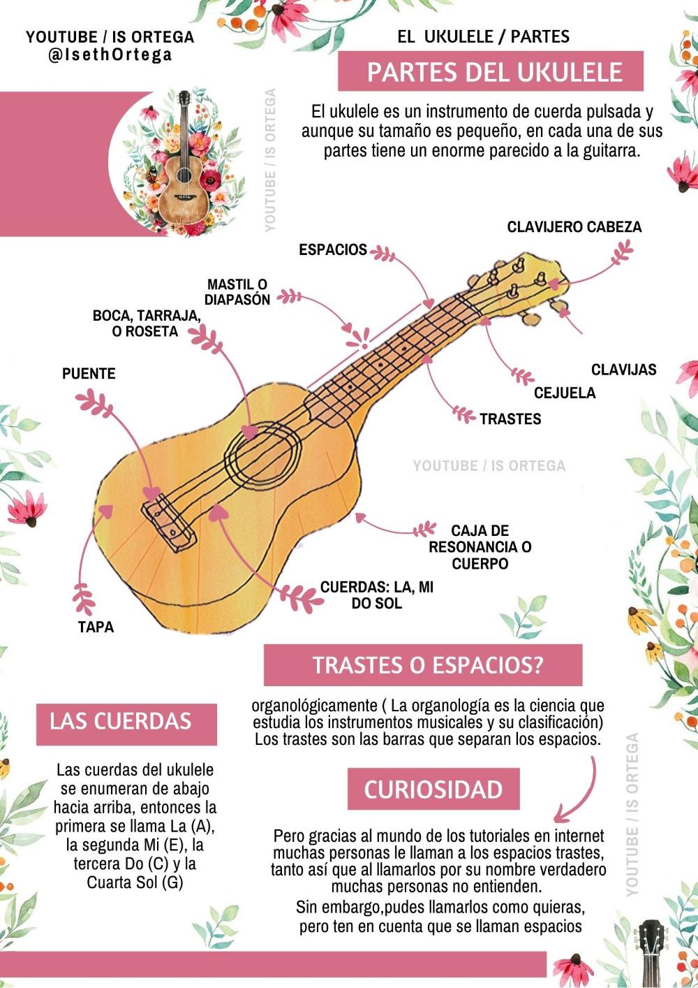 17 Is Ortega Youtube Ukulele Canciones Canciones De Ukelele Acordes Ukulele