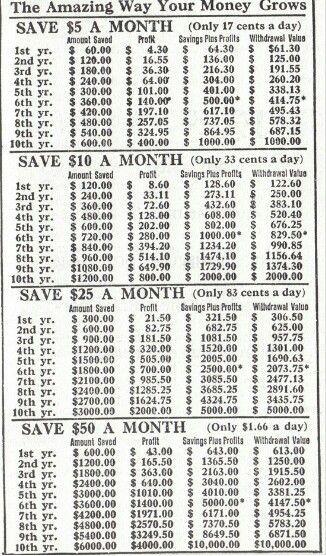 How Savings Add Up Over Time  Me    Savings Plan