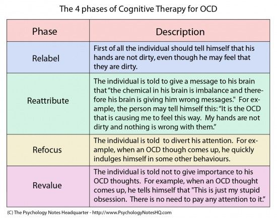 How is OCD Treated?