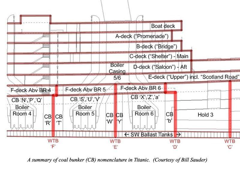 Bunkers1 Jpg 800 571 Titanic Rms Titanic Coal Bunker