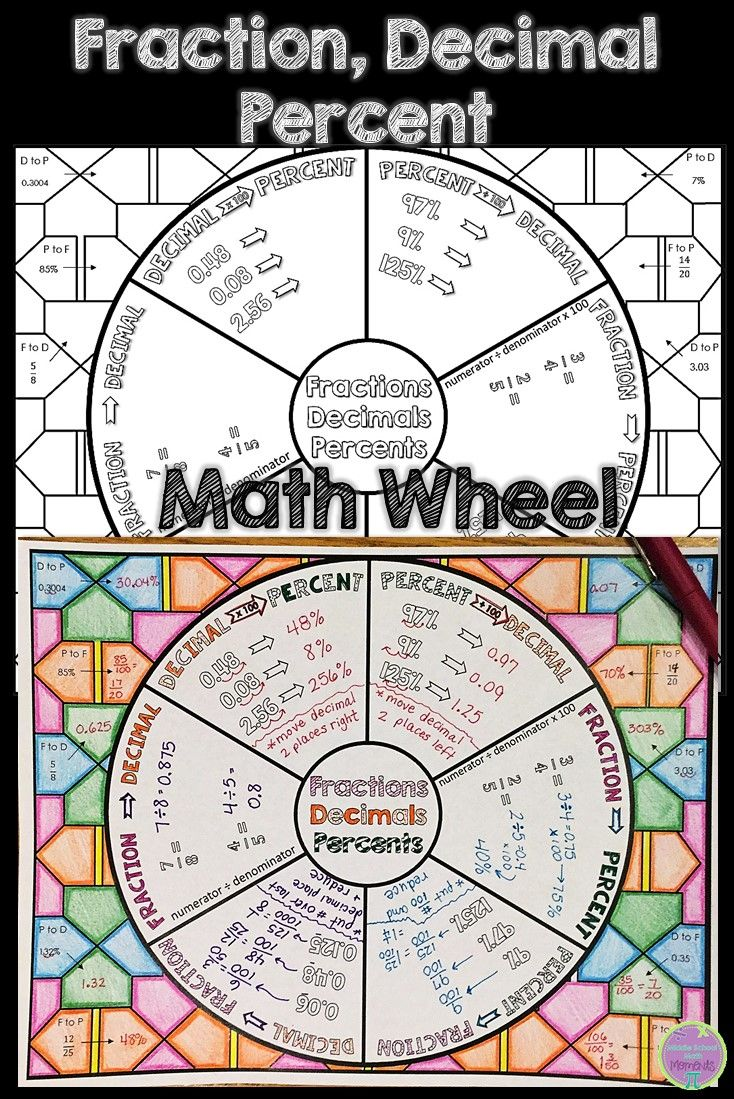 Converting Fractions Decimals And Percents Math Wheel With