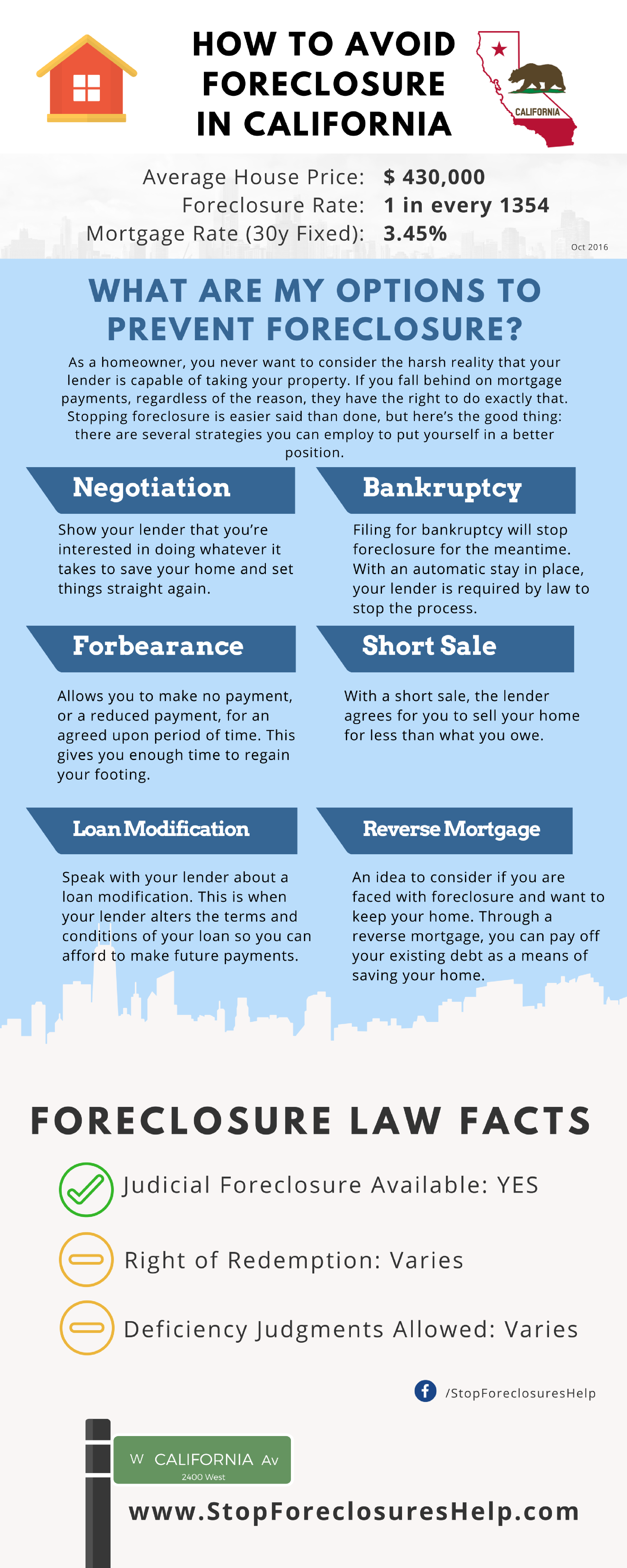 Ten things you can do to prevent losing your home in a foreclosure.