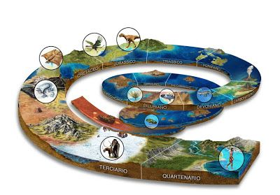 Mapa Conceptual Eras Geologicas Buscar Con Google Viagem No