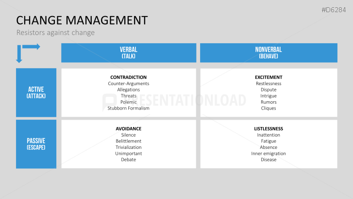 Change management powerpoint template guide design pinterest change management powerpoint template toneelgroepblik Gallery