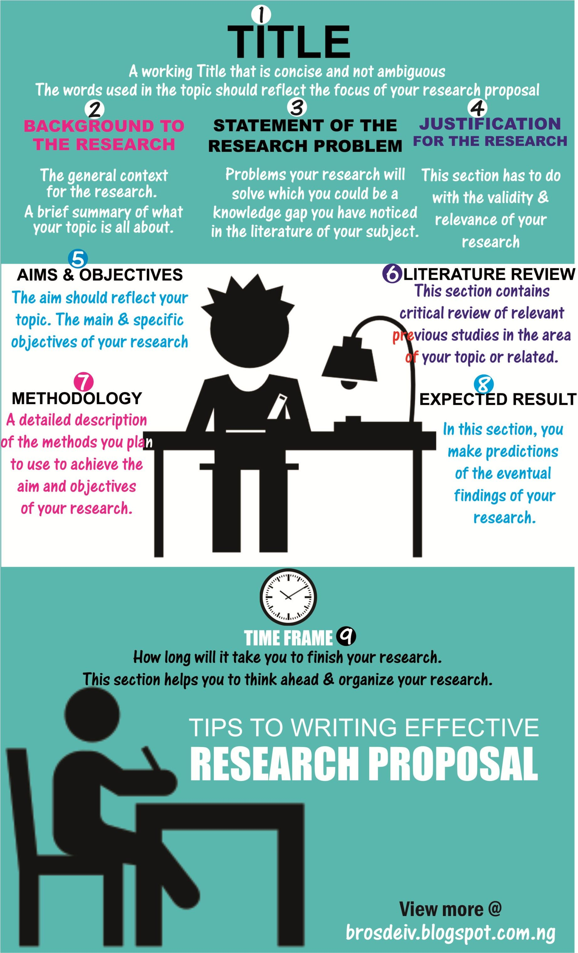 how to write an effective research proposal