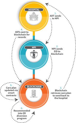 Blockchain And Its Use In Healthcare Blockchain Blockchain Technology Blockchain Cryptocurrency