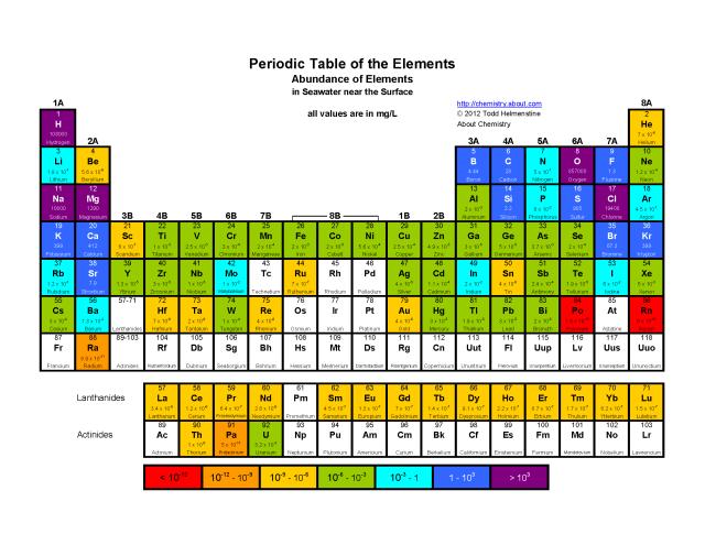 printable periodic tables pdf periodic table element abundance in seawater