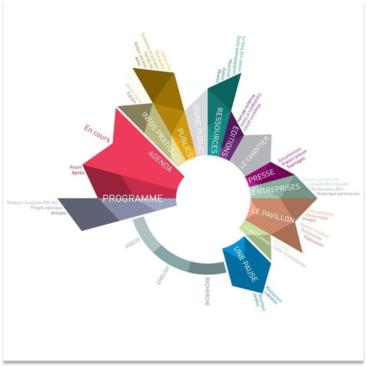 Inspiration Diagram Design Data Design Infographic Inspiration