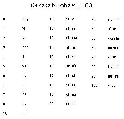 Chinese numbers 1 100 learn chinese languages for 1 to 100 table in english