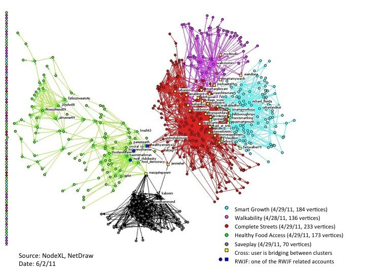 a case analysis of social networks Social network analysis (sna), investigators are now able to detect data patterns within and across product lines as a potential crime ring or group is developing, saving companies from losses as the crime.