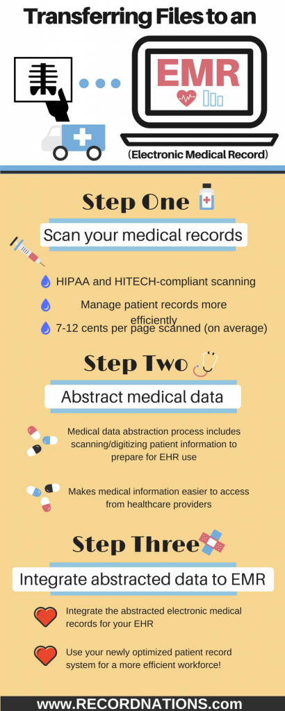 Medical Data Abstraction And Optimizing Your Ehr Medical