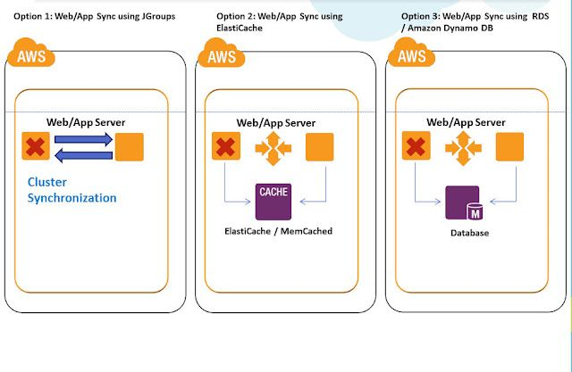 AWS High Availability Architecture patterns | My work