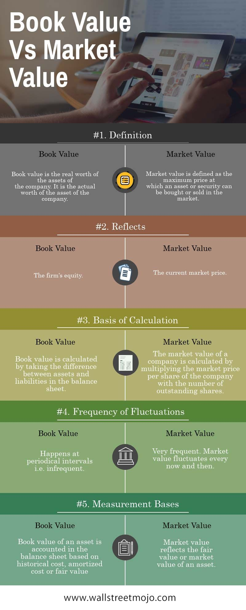 What Is Book Value