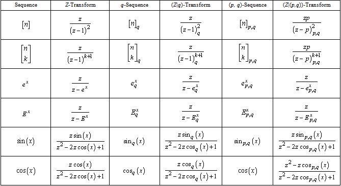 102ef03038edbbfc13394d83779870c5 - Application Of Z Transform In Mechanical Engineering