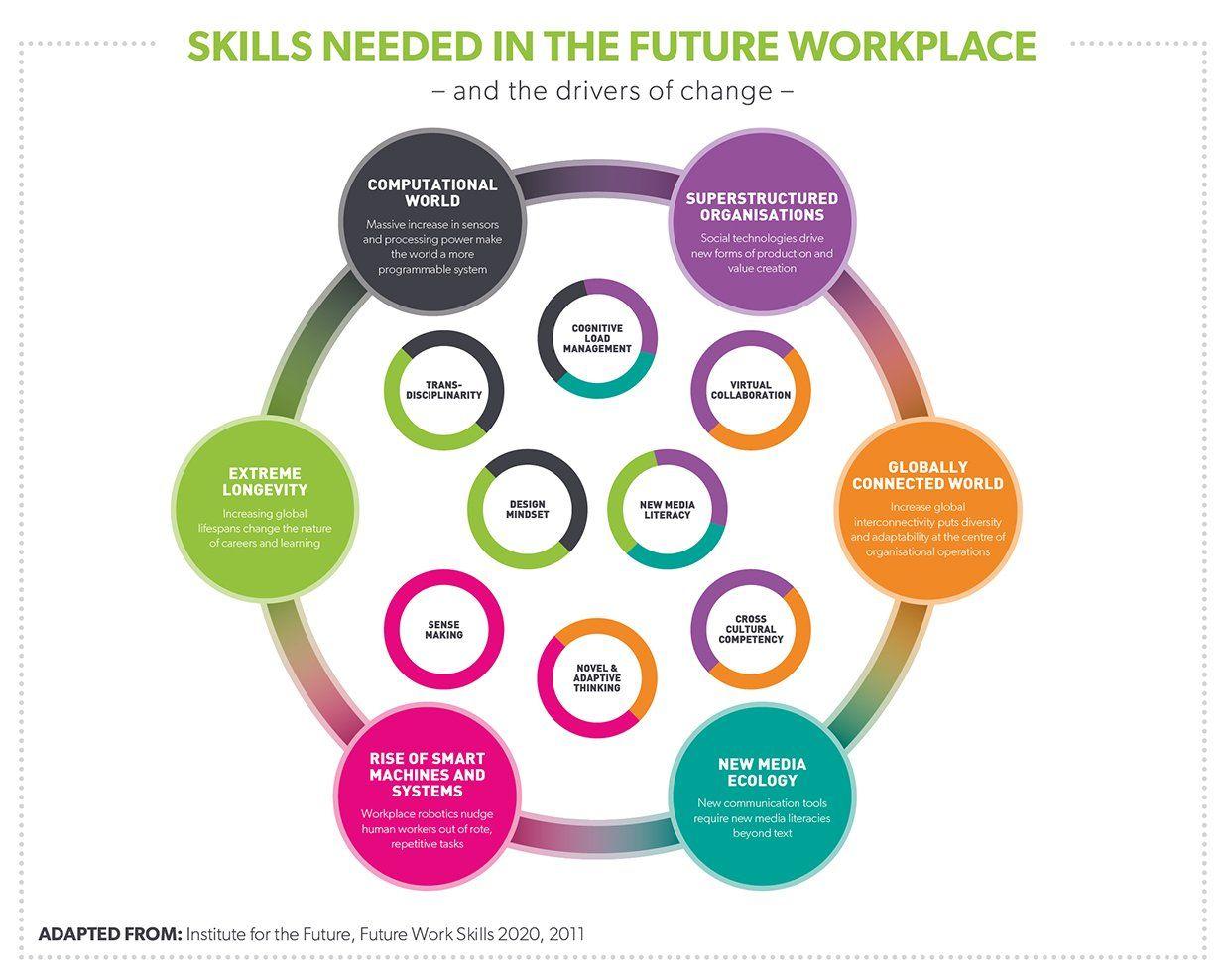 Skills Needed In The Future Workplace Virgin Com Work Skills Skills Empowerment Activities