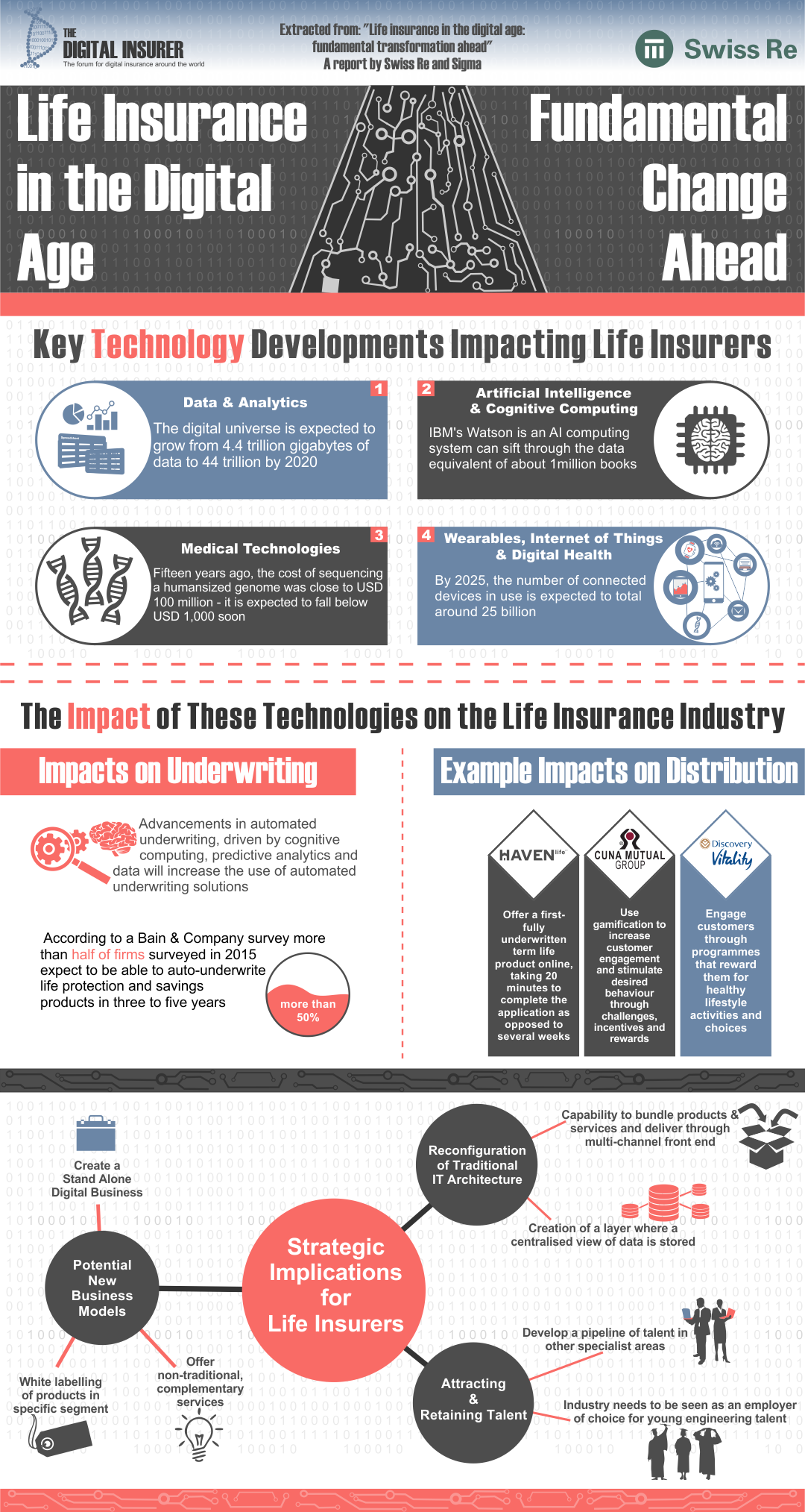 Summary Infographic Of Swiss Re Sigma S Latest Report Life Insurance In The Digital Age Life Life Insurance Business Insurance