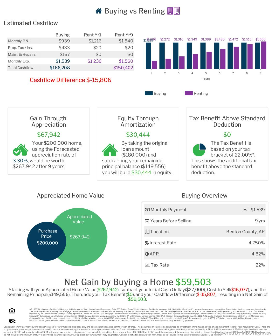 Statistics show that buying a house is more beneficial  The net gain