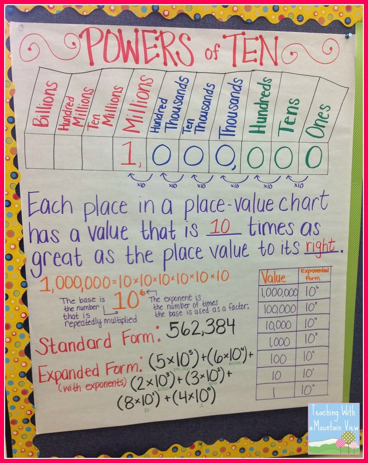 worksheet Place Value Chart 5th Grade teaching exponents place values and powers of 10 group