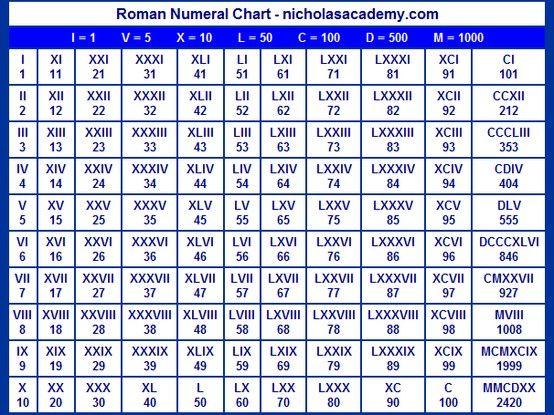 Roman Numerals Chart | Tattoos & Piercings | Pinterest | Roman ...