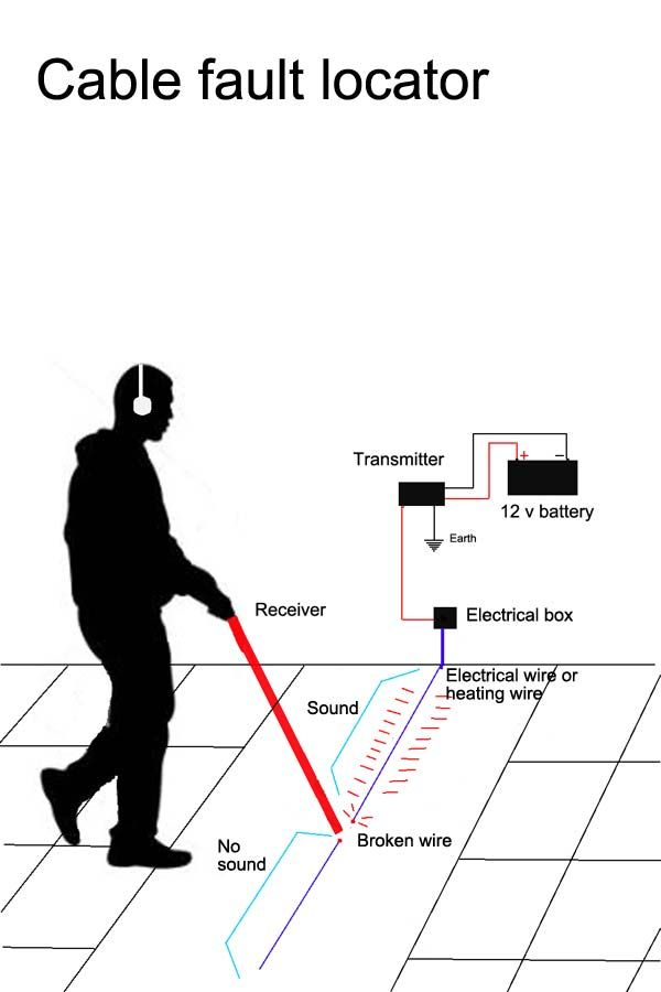 cable fault locator to find broken electrical or heating