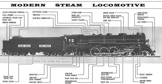 Steam Engine Locomotive Diagram Trains Pinterest – Diagram Of Train Engine