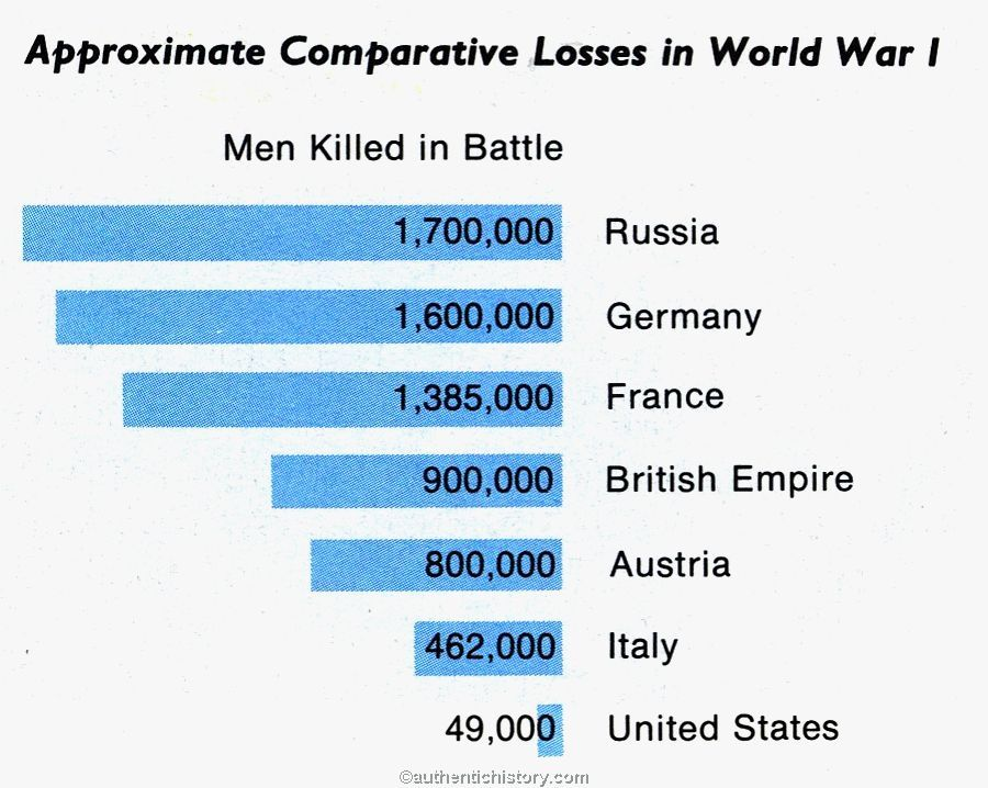British Casualties of WW1 - Infographic | WWI | Pinterest ...