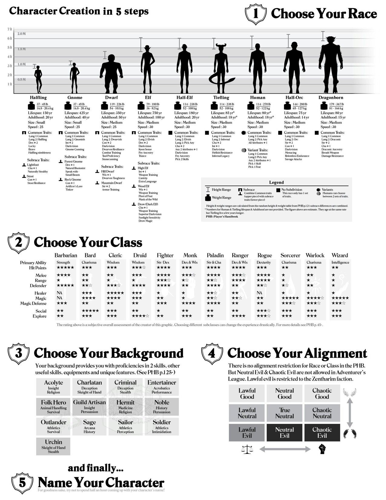 character creation chart also roll for initiative pinterest rh