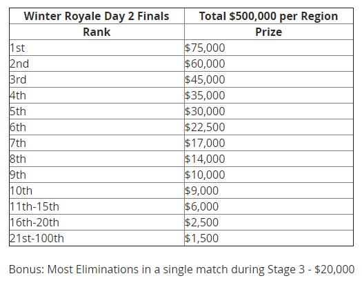 Live Fortnite 1 Million Winter Royale Tournament Finals Stream