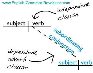 Sentence diagramming adverbial clause auto wiring diagram today sentence diagram adverb clause writing and other englishy things rh pinterest com diagramming sentences adverb phrase ccuart