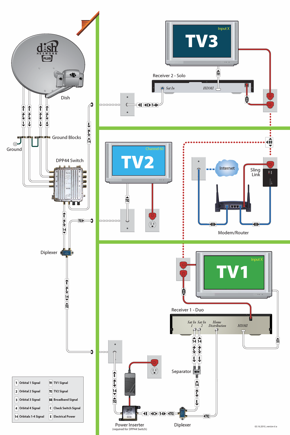 Tech Signal Flow At The Home Mydish Customer Support Modem Router Switch Diagram