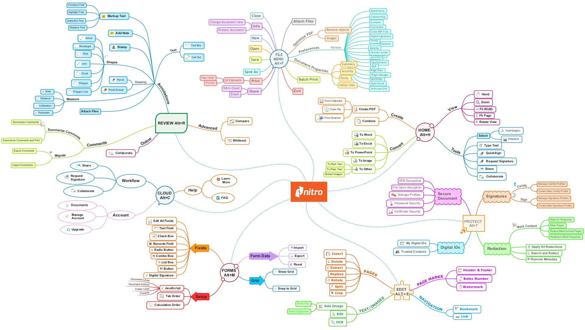 software company nitro used imindmap to plan develop and launch their flagship product nitro - Imindmap Software