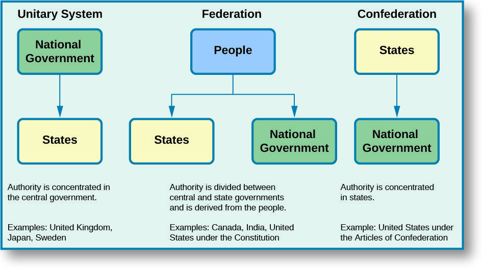 The unitary system flowchart starts with national government which flows down to states also  flow chart depicts three general systems of rh pinterest