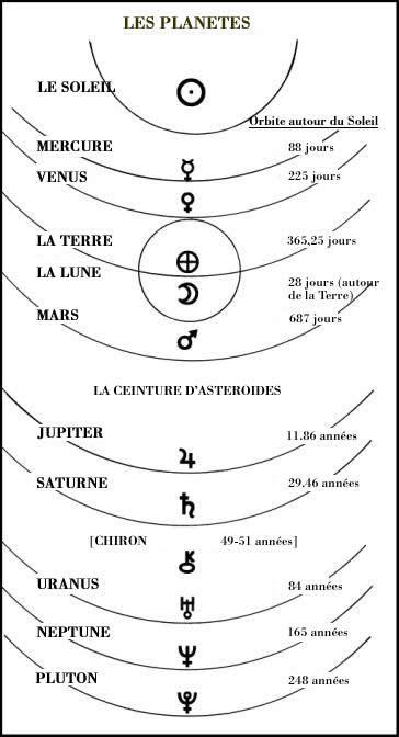 Le syst me solaire astrodienst astrologie pinterest - Tatouage systeme solaire ...
