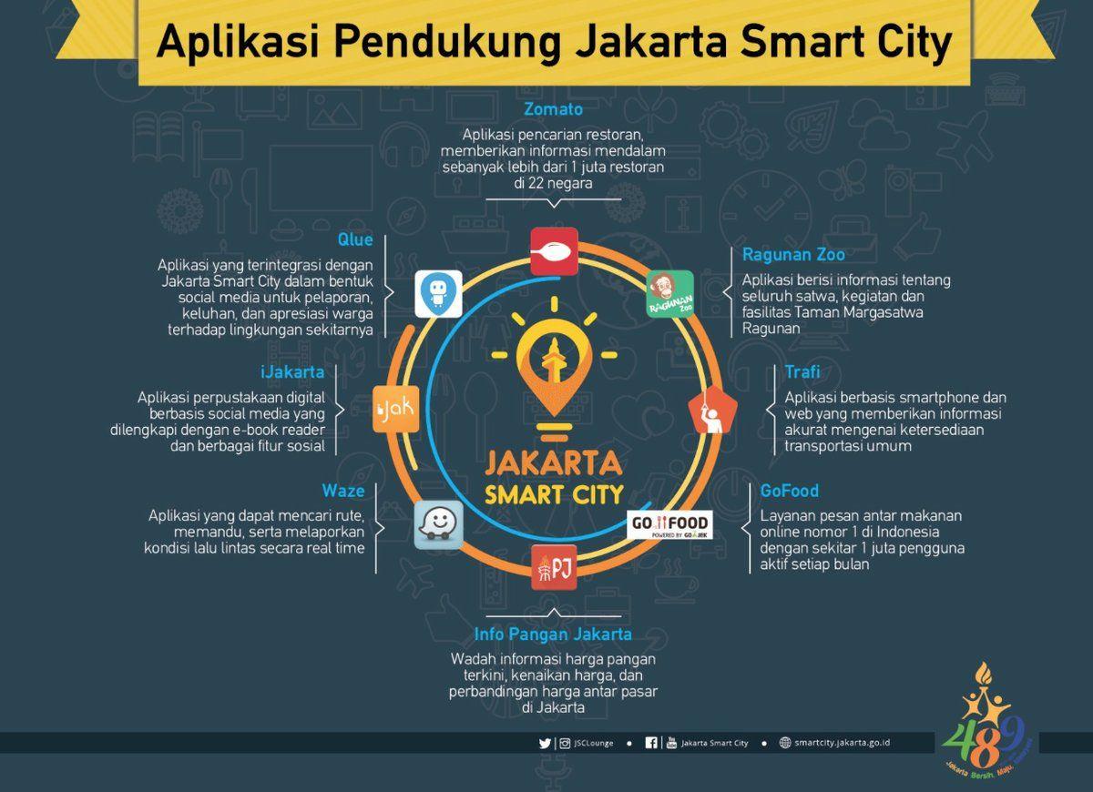 Jakarta Smart City 2 Aplikasi Luhan