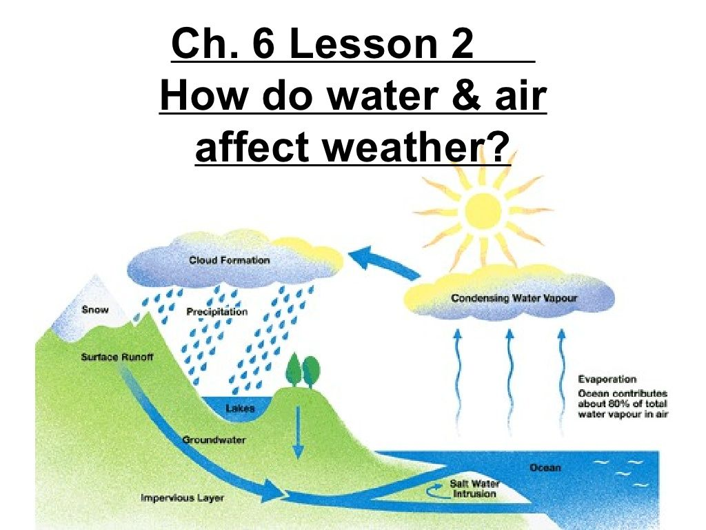 4th Grade Ch 6 Lesson 2 How Do Water And Air Affect