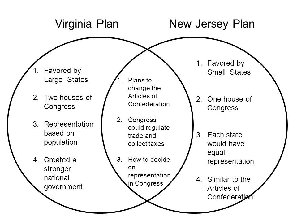 Image result for Virginia Plan VS. New Jersey Plan Plant