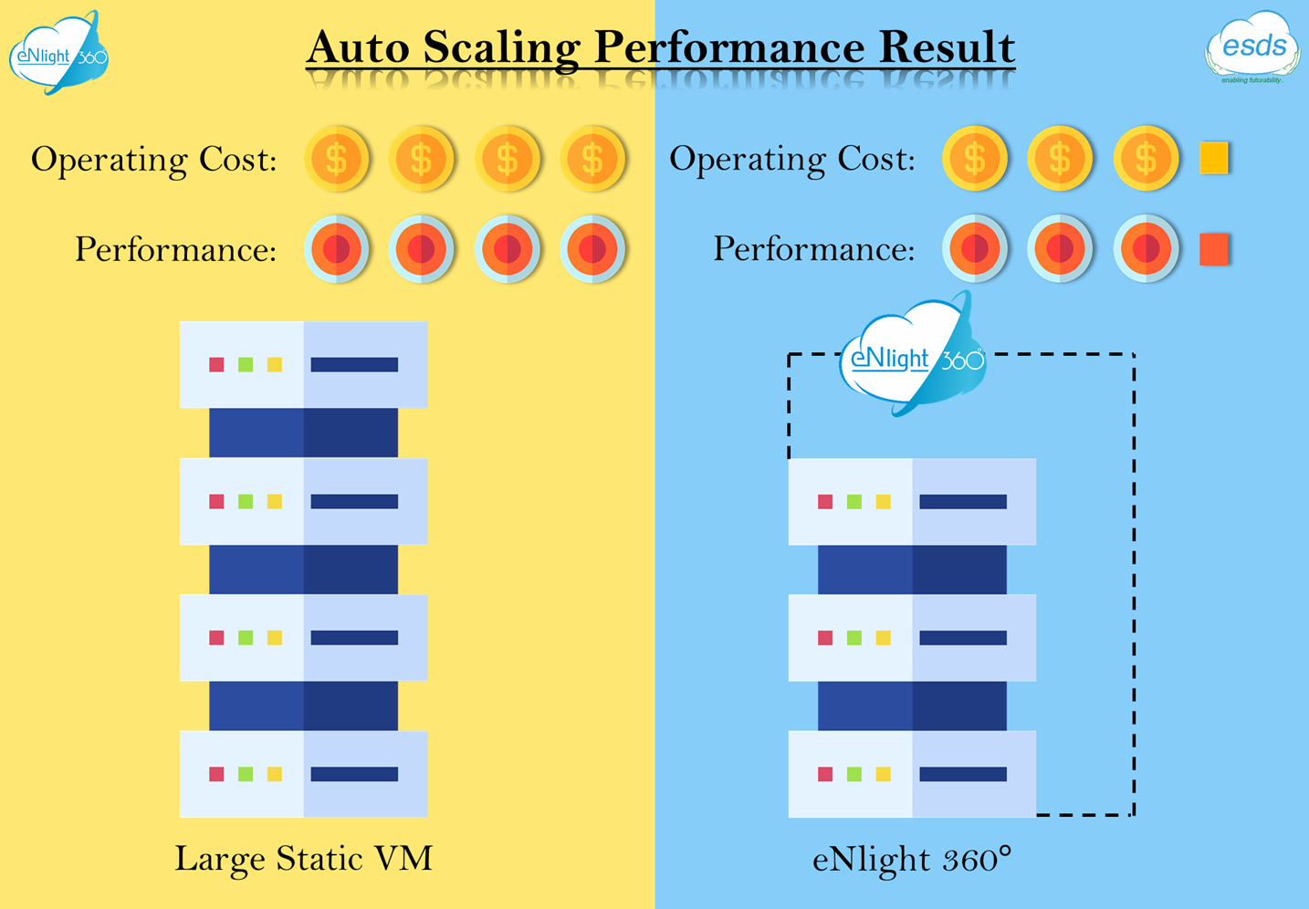 Auto Scaling Performance Result In 2020 Public Cloud Hybrid Cloud Generation