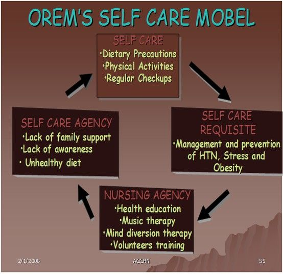 Orem Self Care Model AKUH | My Favorites | Pinterest | Nclex ...