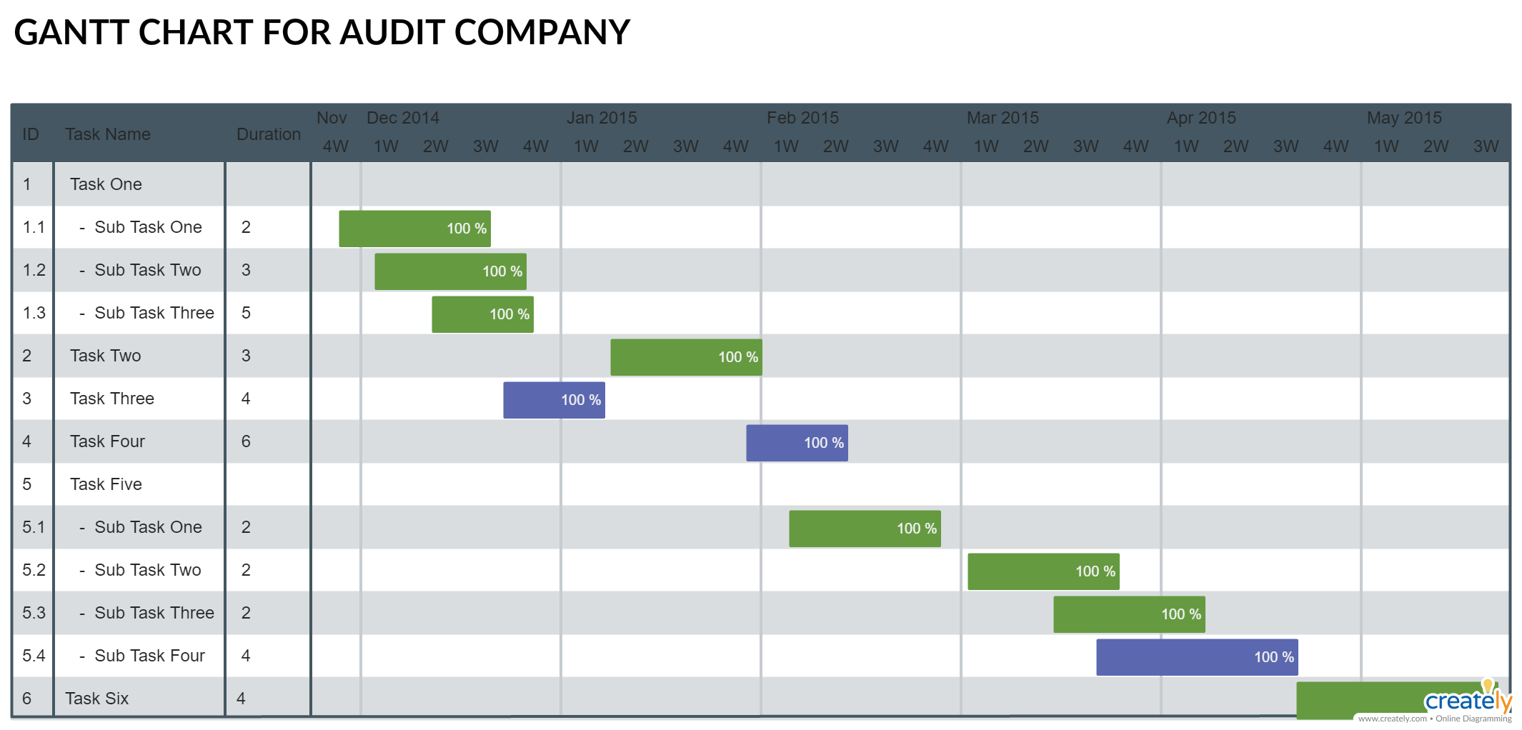 gantt chart for company audit