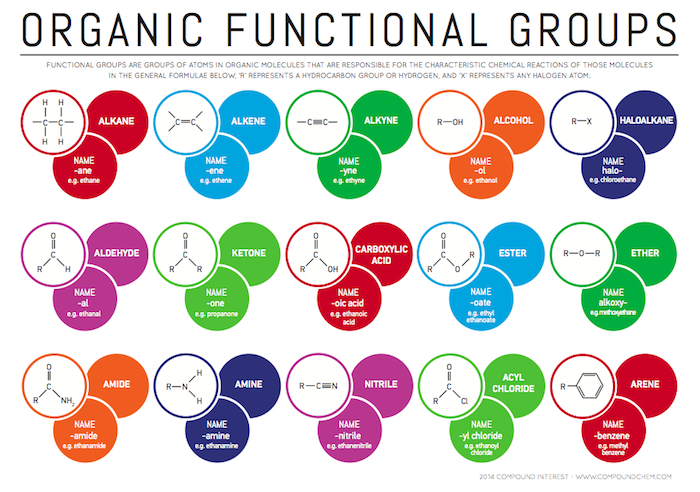 17 Best ideas about Functional Group on Pinterest | Electron ...